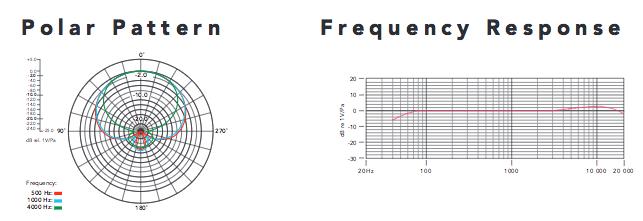 fréquences micro rode NTG3
