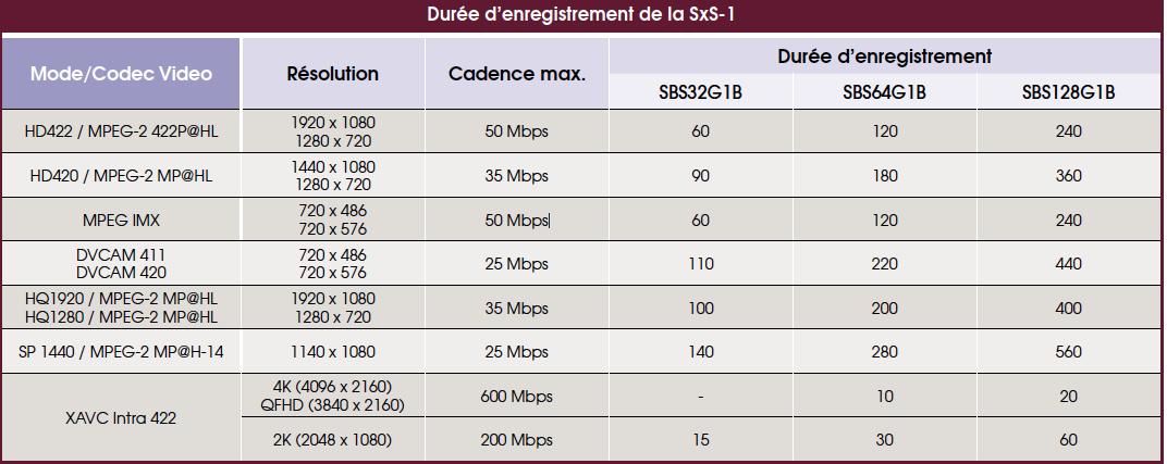 Durée d'enregistrement des cartes SXS-1 Sony