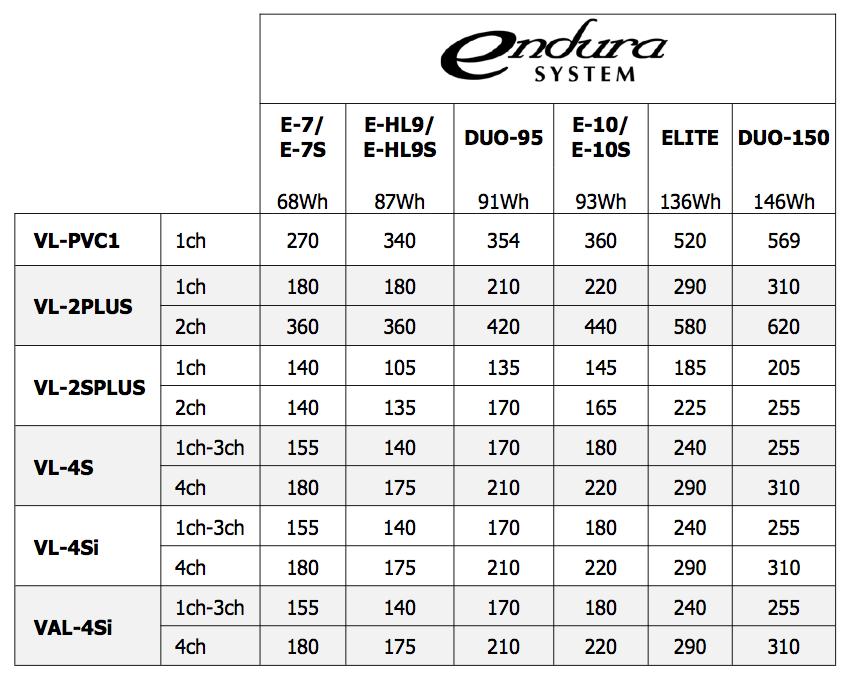 Tableau de performance de chargeurs IDX