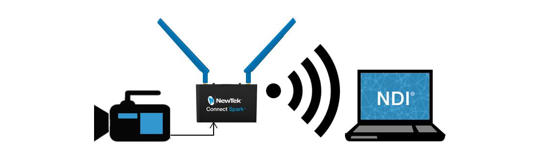 connexion convertisseur Newtek Connect spark