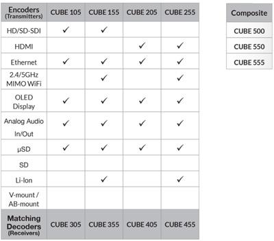 Tableau compatibilité encodeur teradek CUBE