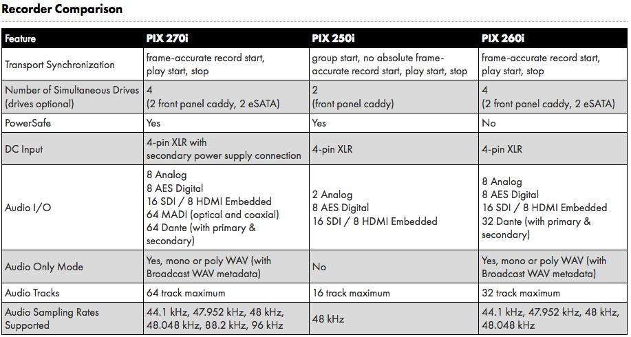 Comparatifs enregistreurs vidéo Sound Devices
