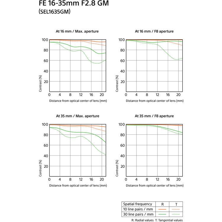 SONY 16-35 mm F2.8 GM OSS