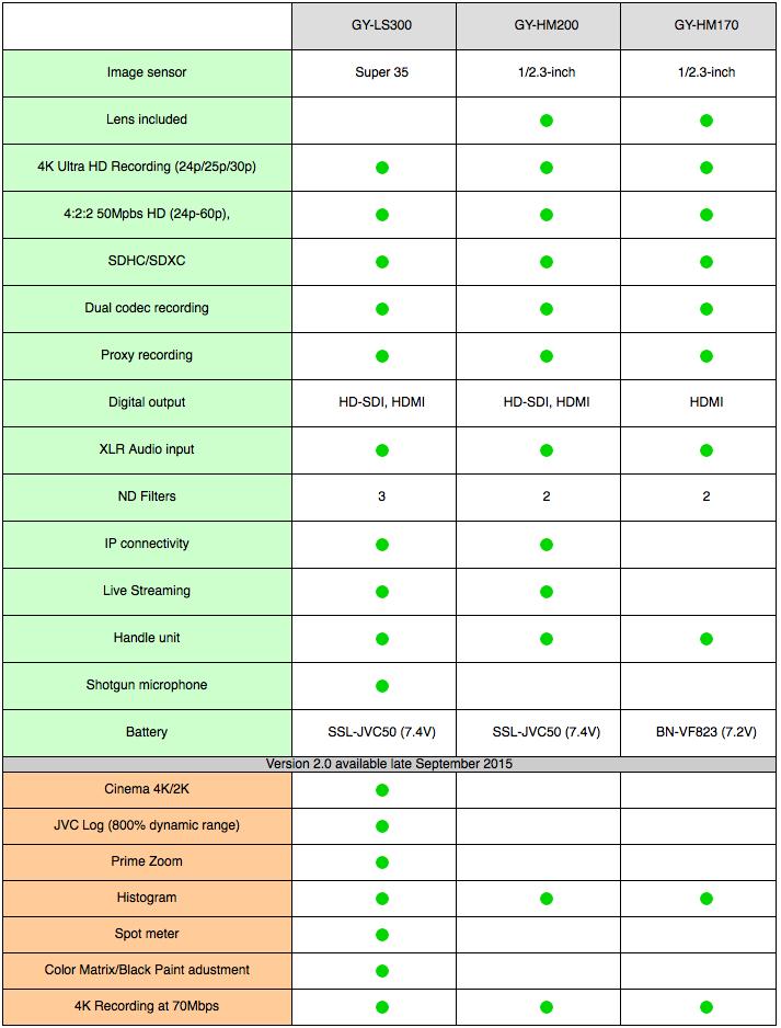 Comparatif caméras JVC GY-LS300, GY-HM200 et GY-HM170