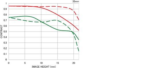 trm-50-100-mm-f1-8-dc-hsm-courbe-ftm-2.j