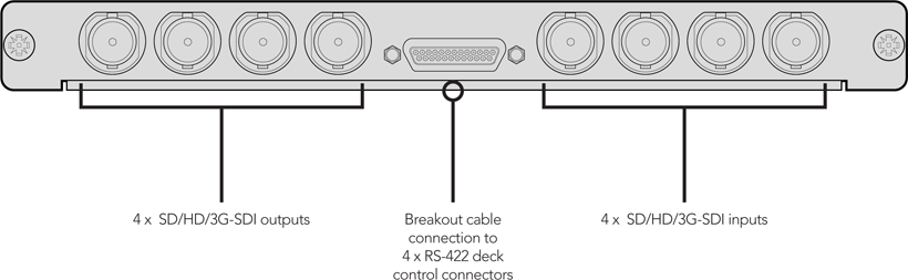 Schéma de connexion Blackmagic Design Universal Video Hub SDI Interface