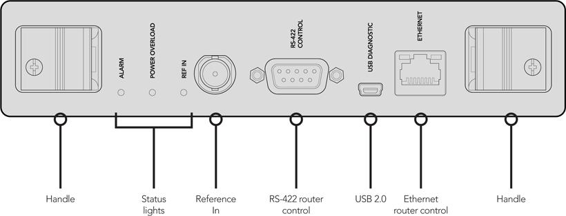 Schéma des connexions de la carte Blackmagic Design Universal Videohub 72