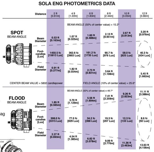 Litepanels SOLA ENG Photometrics Data
