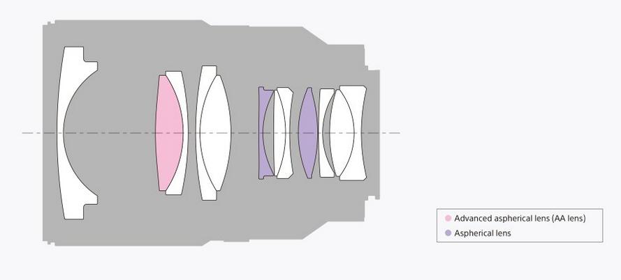 Configuration de l'objectif SONY Distagon T* FE 35MM F1.4 ZA