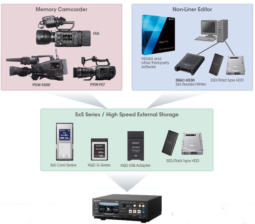 Le workflow avec le Sony PMW-PZ1