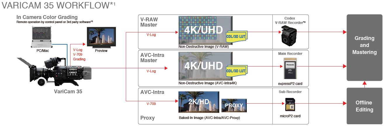Workflow Camera varicam 35 Panasonic